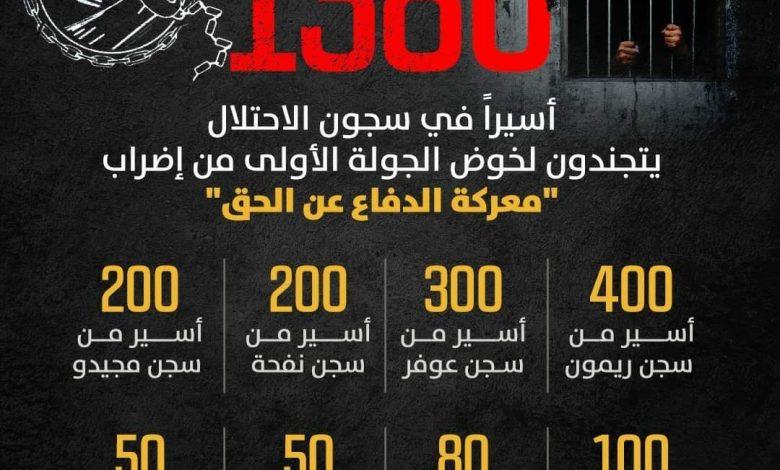 """1380 أسيرا فلسطينيا في سجون الاحتلال يخوضون الجولة الأولى من إضراب """"معركة الدفاع عن الحق"""" (جرافيك)"""